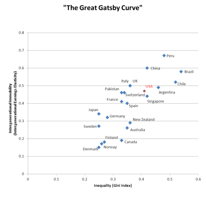 800px-The_Great_Gatsby_Curve